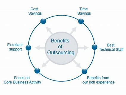 Is Outsourcing IT Right For Your Business?
